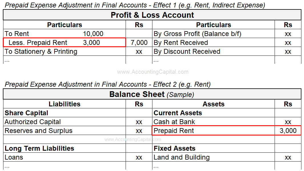 Adjustment of Prepaid Expense in Final Accounts
