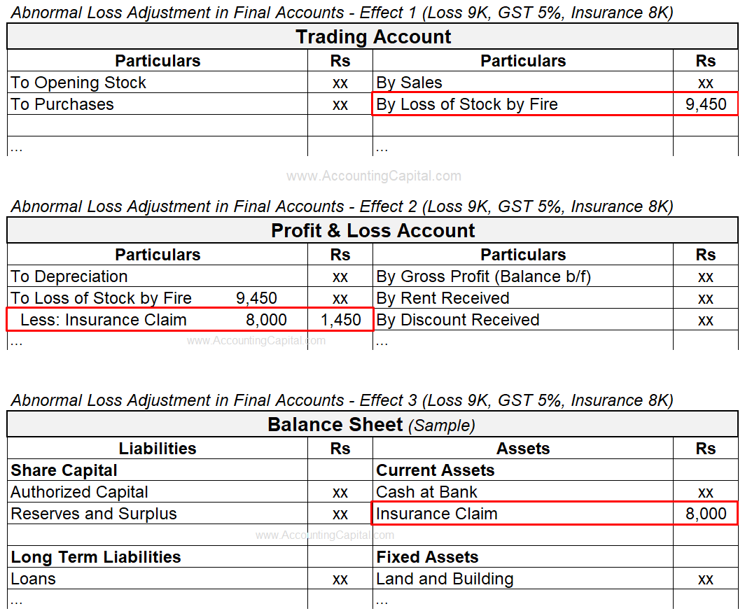 Adjustment of Abnormal or Accidental Loss in Final Accounts or Financial Statements