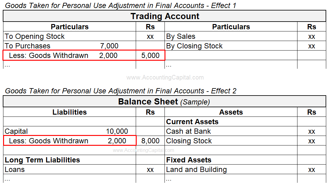 Adjustment of Drawings of Goods for Personal Use in Final Accounts or Financial Statements