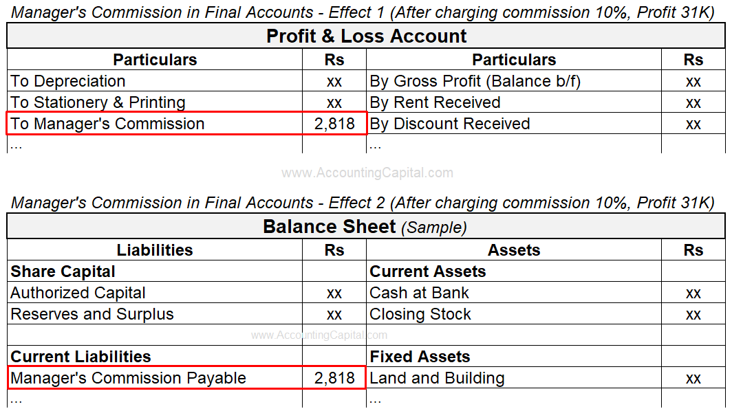 Adjustment of Manager's Commission in Final Accounts or Financial Statements