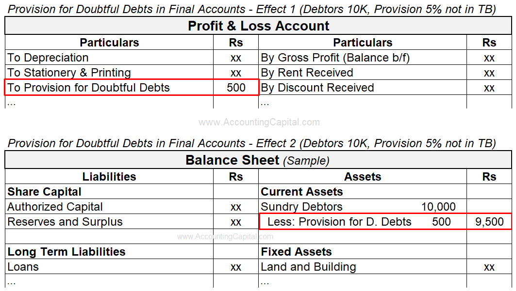 Adjustment of Provision for Doubtful Debts in Final Accounts or Financial Statements
